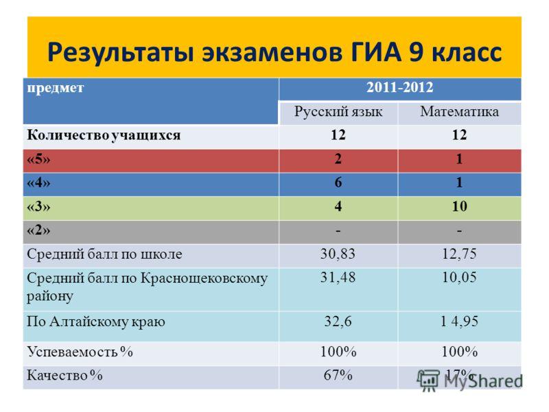 Результаты экзаменов ГИА 9 класс предмет2011-2012 Русский языкМатематика Количество учащихся12 «5»21 «4»61 «3»410 «2»-- Средний балл по школе30,8312,75 Средний балл по Краснощековскому району 31,4810,05 По Алтайскому краю32,61 4,95 Успеваемость %100%