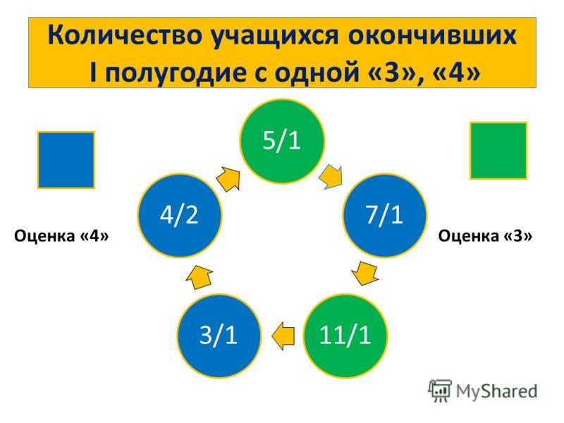 Количество учащихся окончивших I полугодие с одной «3», «4» 5/17/111/13/14/2 Оценка «4»Оценка «3»