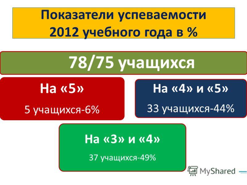 Показатели успеваемости 2012 учебного года в % 78/75 учащихся На «5» 5 учащихся-6% На «3» и «4» 37 учащихся-49% На «4» и «5» 33 учащихся-44%