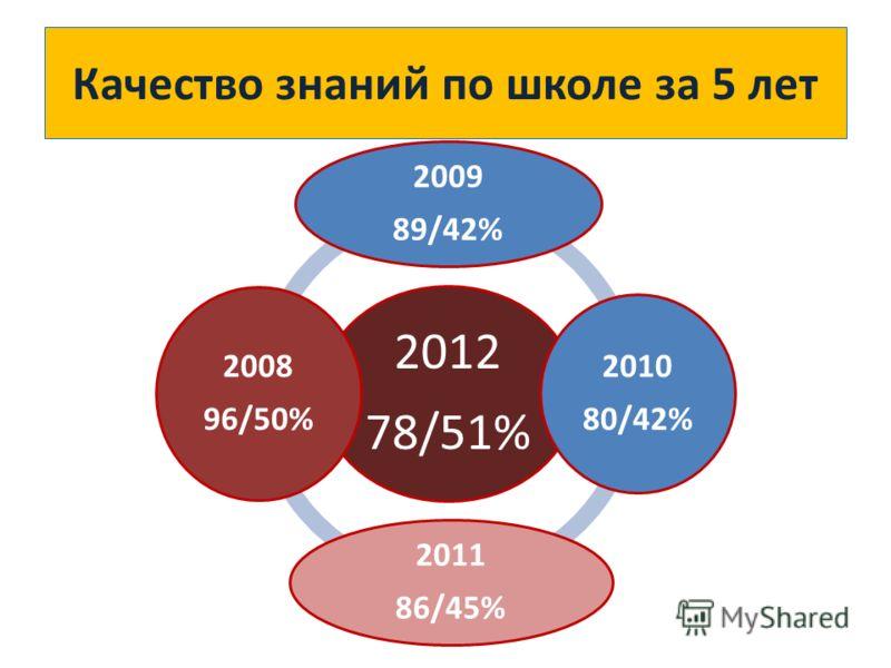 Качество знаний по школе за 5 лет 2012 78/51% 2009 89/42% 2010 80/42% 2011 86/45% 2008 96/50%