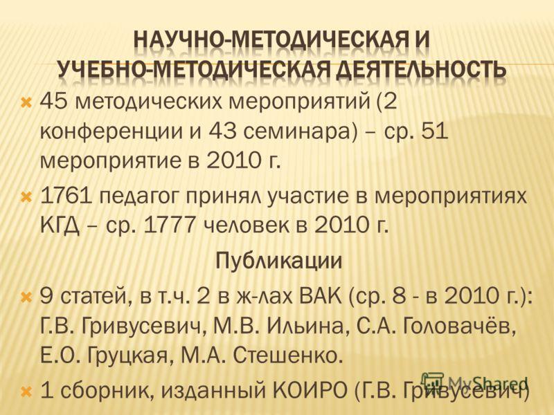 45 методических мероприятий (2 конференции и 43 семинара) – ср. 51 мероприятие в 2010 г. 1761 педагог принял участие в мероприятиях КГД – ср. 1777 человек в 2010 г. Публикации 9 статей, в т.ч. 2 в ж-лах ВАК (ср. 8 - в 2010 г.): Г.В. Гривусевич, М.В.