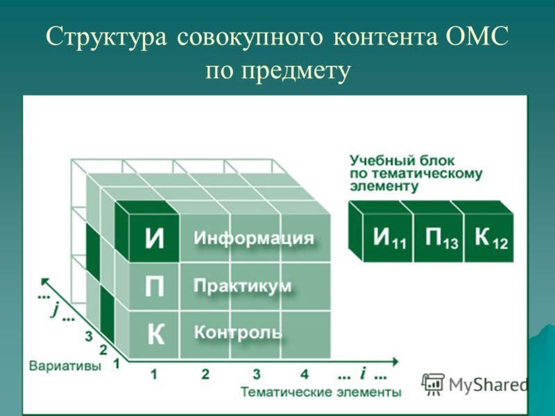 Cтруктура совокупного контента ОМС по предмету