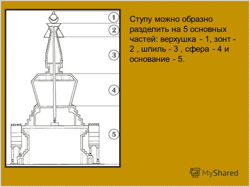 Ступу можно образно разделить на 5 основных частей: верхушка - 1, зонт - 2, шпиль - 3, сфера - 4 и основание - 5.