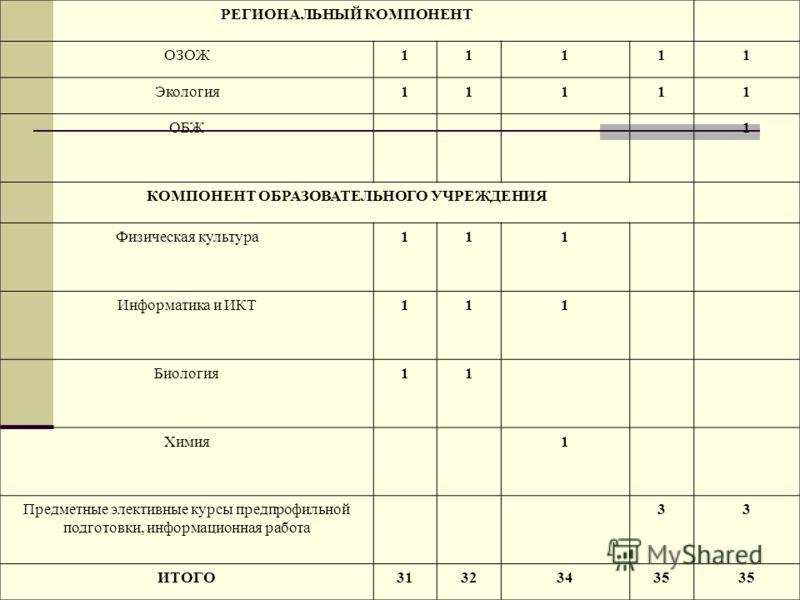 РЕГИОНАЛЬНЫЙ КОМПОНЕНТ ОЗОЖ11111 Экология11111 ОБЖ1 КОМПОНЕНТ ОБРАЗОВАТЕЛЬНОГО УЧРЕЖДЕНИЯ Физическая культура111 Информатика и ИКТ111 Биология11 Химия1 Предметные элективные курсы предпрофильной подготовки, информационная работа 33 ИТОГО31323435