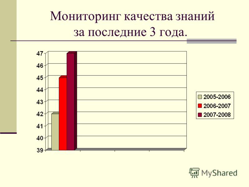 Мониторинг качества знаний за последние 3 года.