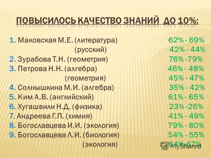 1. Маковская М.Е. (литература) 62% - 69% (русский) 42% - 44% 2. Зурабова Т.Н. (геометрия) 76% -79% 3. Петрова Н.Н. (алгебра) 46% - 48% (геометрия) 45% - 47% 4. Солнышкина М.И. (алгебра) 35% - 42% 5. Ким А.В. (английский) 61% - 65% 6. Хугашвили Н.Д. (