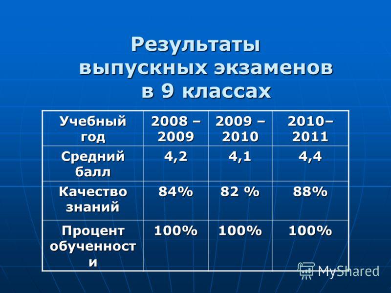 Результаты выпускных экзаменов в 9 классах Учебный год 2008 – 2009 2009 – 2010 2010– 2011 Средний балл 4,24,14,4 Качество знаний 84% 82 % 88% Процент обученност и 100%100%100%