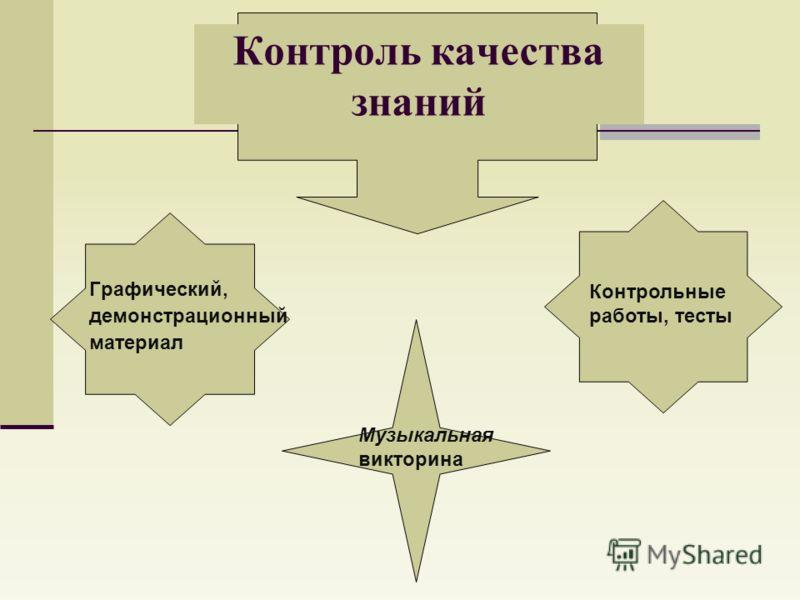 Контроль качества знаний Графический, демонстрационный материал Контрольные работы, тесты Музыкальная викторина