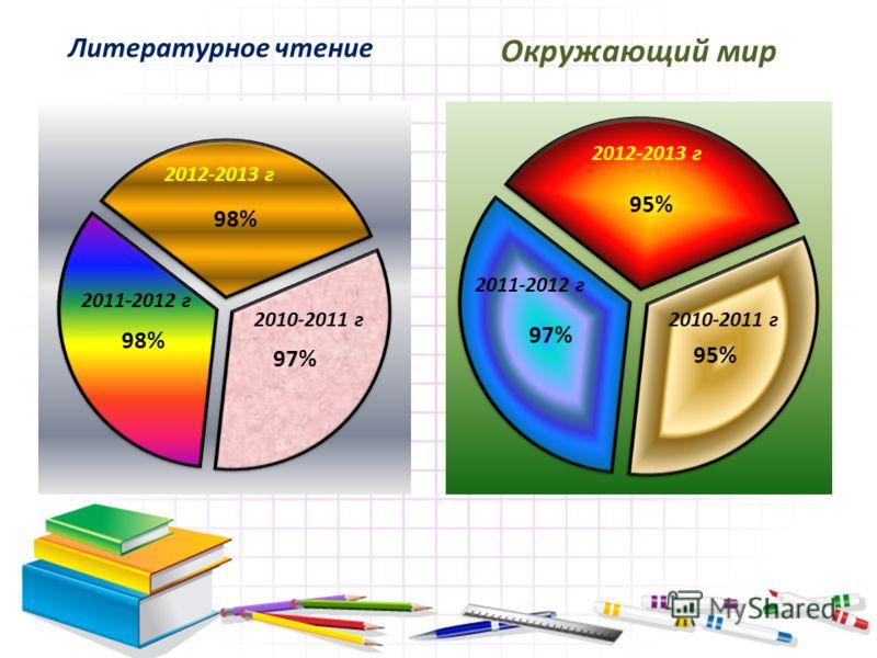 Литературное чтение Окружающий мир 2012-2013 г 2010-2011 г 2012-2013 г 2010-2011 г 2011-2012 г