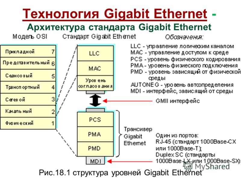 Технология Gigabit Ethernet - Архитектура стандарта Gigabit Ethernet Рис.18.1 структура уровней Gigabit Ethernet