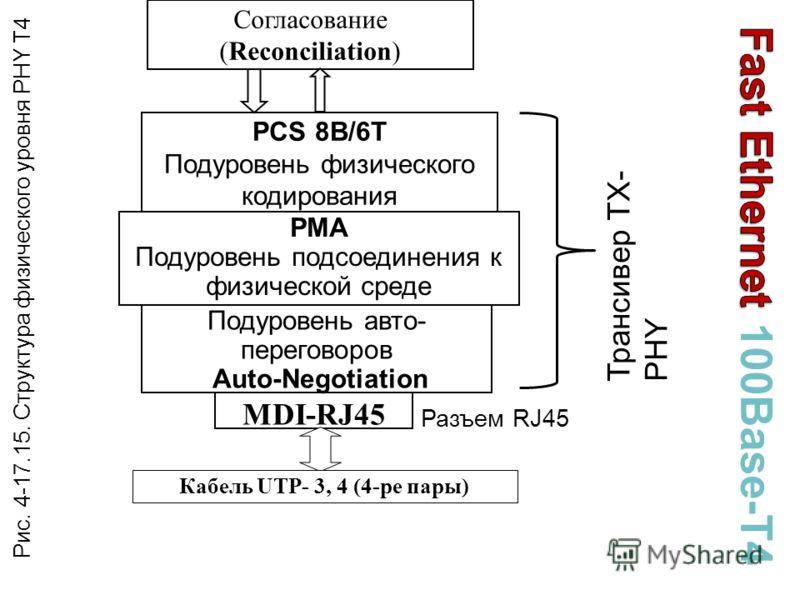 Согласование (Reconciliation) PCS 8B/6T Подуровень физического кодирования PMA Подуровень подсоединения к физической среде MDI-RJ45 Кабель UTP- 3, 4 (4-ре пары) Подуровень авто- переговоров Auto-Negotiation Рис. 4-17.15. Структура физического уровня