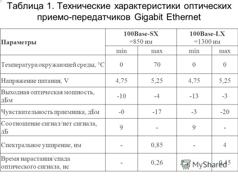 Таблица 1. Технические характеристики оптических приемо-передатчиков Gigabit Ethernet Параметры 100Base-SX =850 нм 100Base-LX =1300 нм minmaxminmax Температура окружающей среды, °C07000 Напряжение питания, V4,755,254,755,25 Выходная оптическая мощнос