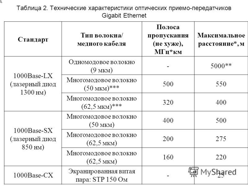 Таблица 2. Технические характеристики оптических приемо-передатчиков Gigabit Ethernet Стандарт Тип волокна/ медного кабеля Полоса пропускания (не хуже), МГц*км Максимальное расстояние*, м 1000Base-LX (лазерный диод 1300 нм) Одномодовое волокно (9 мкм