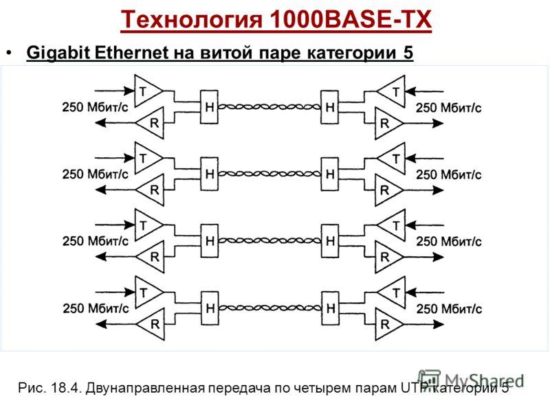Технология 1000BASE-TX Gigabit Ethernet на витой паре категории 5 Рис. 18.4. Двунаправленная передача по четырем парам UTP категории 5