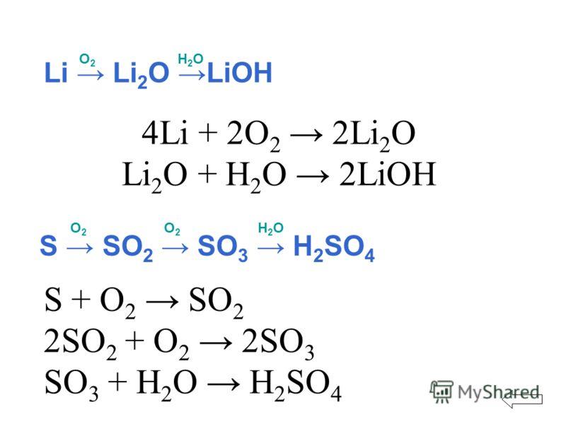 4Li + 2O 2 2Li 2 O Li 2 O + H 2 O 2LiOH Li Li 2 O LiOH О2О2 Н2ОН2О S SO 2 SO 3 H 2 SO 4 О2О2 О2О2 Н2ОН2О S + O 2 SO 2 2SO 2 + O 2 2SO 3 SO 3 + H 2 O H 2 SO 4