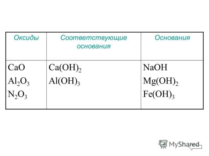 ОксидыСоответствующие основания Основания CaO Al 2 O 3 N 2 O 3 Ca(OH) 2 Al(OH) 3 NaOH Mg(OH) 2 Fe(OH) 3