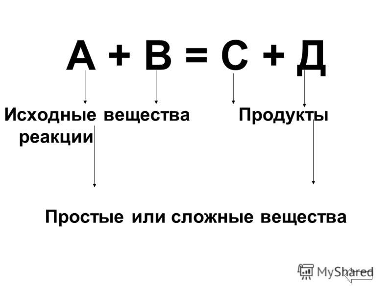 А + В = С + Д Исходные вещества Продукты реакции Простые или сложные вещества