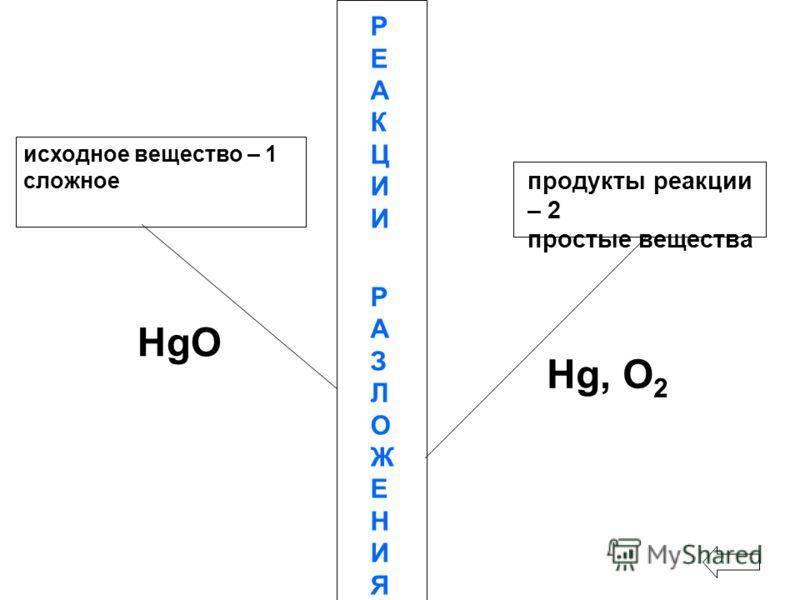 исходное вещество – 1 сложное РЕАКЦИИРАЗЛОЖЕНИЯРЕАКЦИИРАЗЛОЖЕНИЯ HgO продукты реакции – 2 простые вещества Hg, О 2
