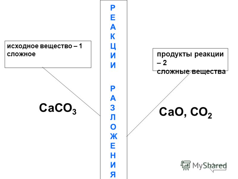 исходное вещество – 1 сложное РЕАКЦИИРАЗЛОЖЕНИЯРЕАКЦИИРАЗЛОЖЕНИЯ продукты реакции – 2 сложные вещества СаСО 3 СаО, СО 2