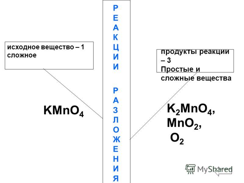 исходное вещество – 1 сложное РЕАКЦИИРАЗЛОЖЕНИЯРЕАКЦИИРАЗЛОЖЕНИЯ продукты реакции – 3 Простые и сложные вещества KMnO 4 K 2 MnO 4, MnO 2, О 2