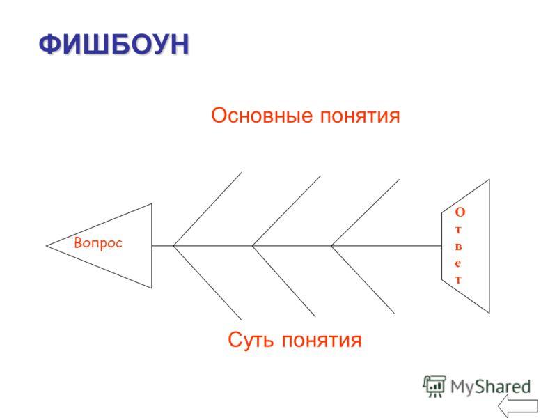 ФИШБОУН Основные понятия Суть понятия Вопрос ОтветОтвет