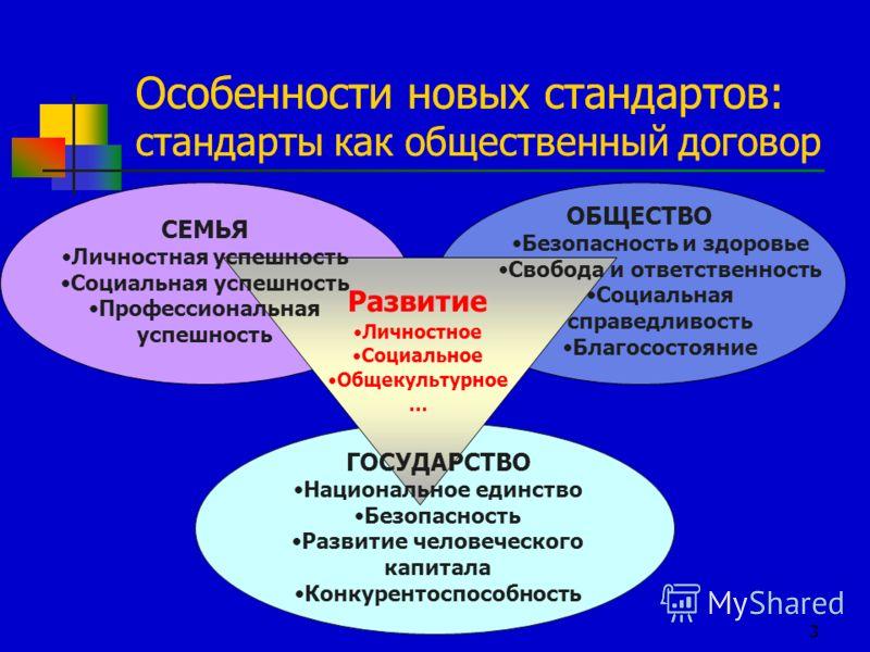3 СЕМЬЯ Личностная успешность Социальная успешность Профессиональная успешность ОБЩЕСТВО Безопасность и здоровье Свобода и ответственность Социальная справедливость Благосостояние ГОСУДАРСТВО Национальное единство Безопасность Развитие человеческого