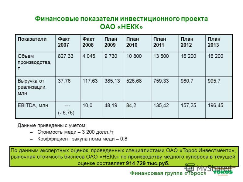 Финансовые показатели инвестиционного проекта ОАО «НЕКК» Данные приведены с учетом: –Стоимость меди – 3 200 долл./т –Коэффициент закупа лома меди – 0,8 ПоказателиФакт 2007 Факт 2008 План 2009 План 2010 План 2011 План 2012 План 2013 Объем производства