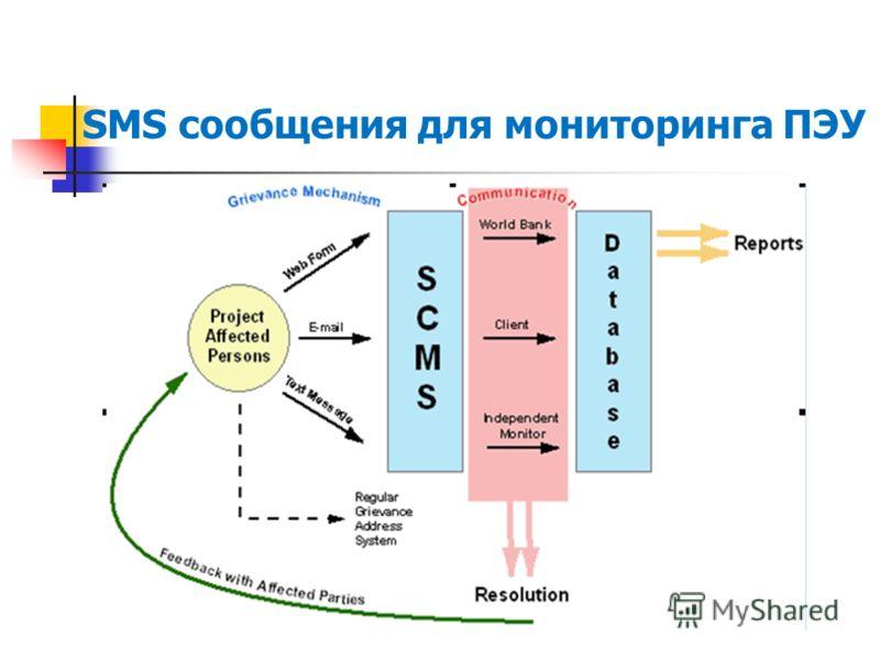 SMS сообщения для мониторинга ПЭУ