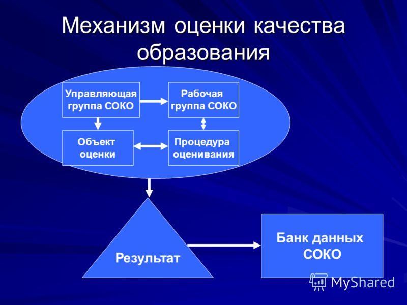 Механизм оценки качества образования Объект оценки Процедура оценивания Результат Банк данных СОКО Рабочая группа СОКО Управляющая группа СОКО
