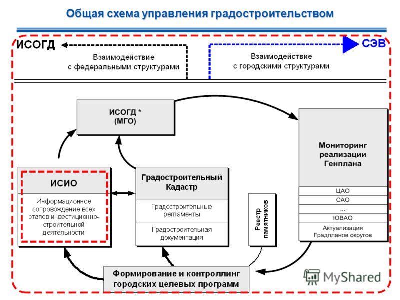 7 Общая схема управления градостроительством