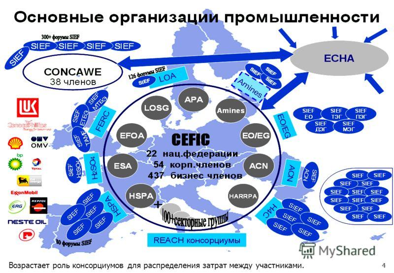 4 Регламент REACH Возрастает роль консорциумов для распределения затрат между участниками.
