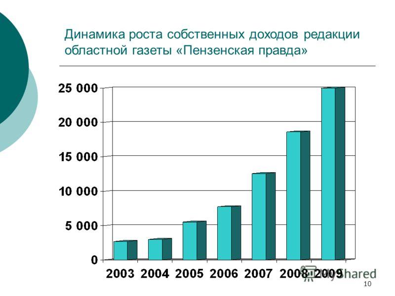 10 Динамика роста собственных доходов редакции областной газеты «Пензенская правда»