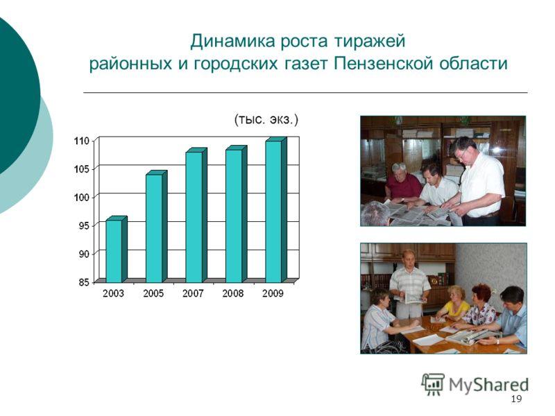19 Динамика роста тиражей районных и городских газет Пензенской области (тыс. экз.)