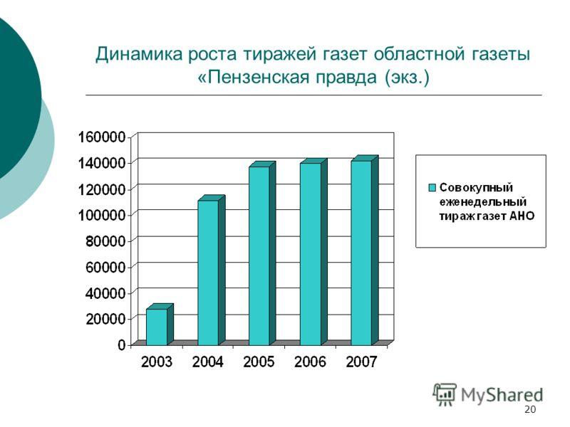 20 Динамика роста тиражей газет областной газеты «Пензенская правда (экз.)