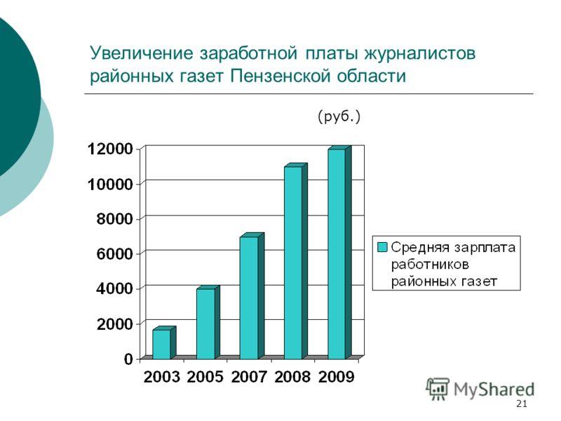 21 Увеличение заработной платы журналистов районных газет Пензенской области (руб.)