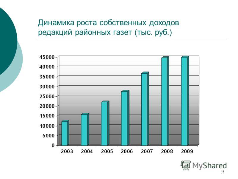 9 Динамика роста собственных доходов редакций районных газет (тыс. руб.)
