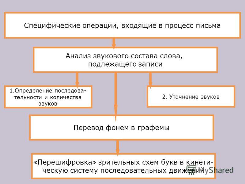Специфические операции, входящие в процесс письма Анализ звукового состава слова, подлежащего записи 2. Уточнение звуков 1.Определение последова- тельности и количества звуков Перевод фонем в графемы «Перешифровка» зрительных схем букв в кинети- ческ