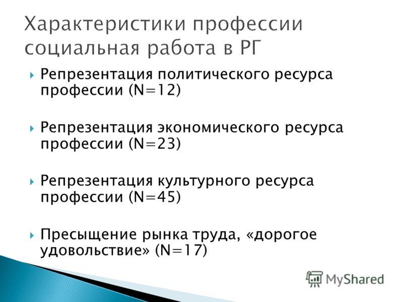 Репрезентация политического ресурса профессии (N=12) Репрезентация экономического ресурса профессии (N=23) Репрезентация культурного ресурса профессии (N=45) Пресыщение рынка труда, «дорогое удовольствие» (N=17)
