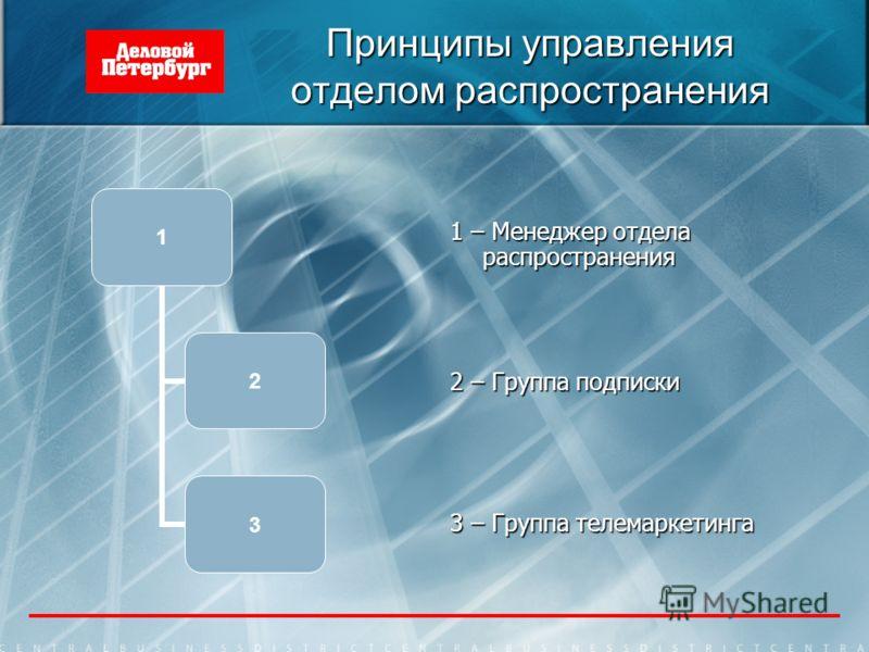 Принципы управления отделом распространения 1 – Менеджер отдела распространения 2 – Группа подписки 3 – Группа телемаркетинга 1 2 3