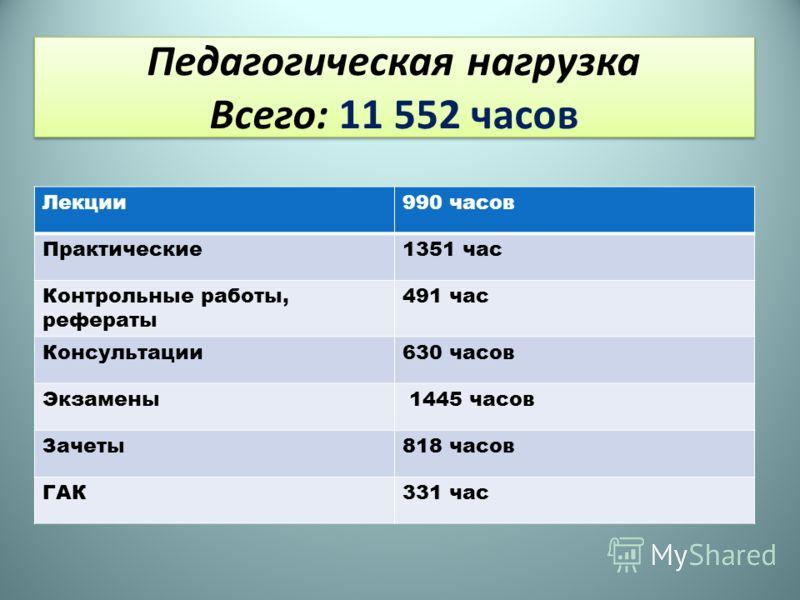 Педагогическая нагрузка Всего: 11 552 часов Лекции990 часов Практические1351 час Контрольные работы, рефераты 491 час Консультации630 часов Экзамены 1445 часов Зачеты818 часов ГАК331 час