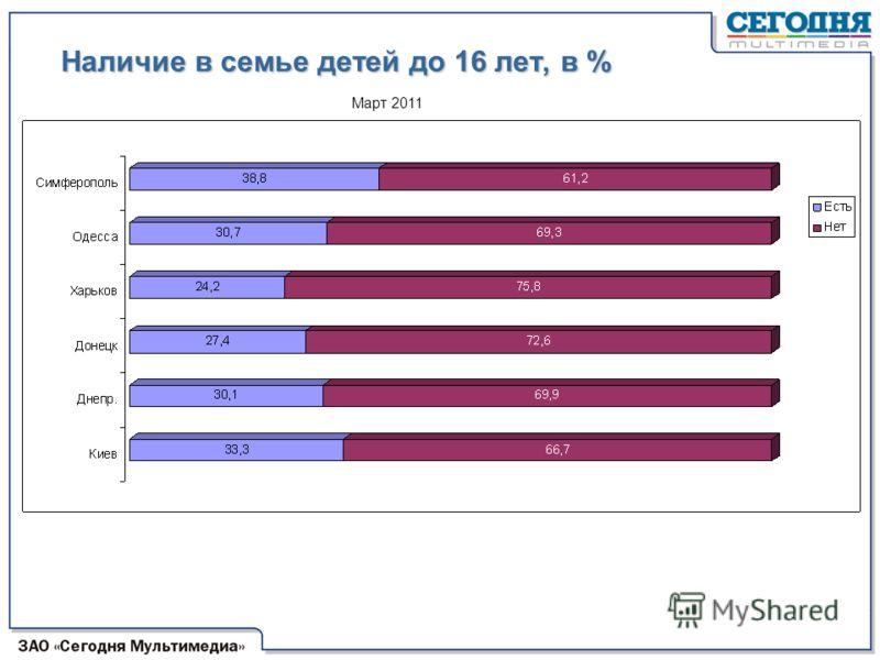 Наличие в семье детей до 16 лет, в % Март 2011