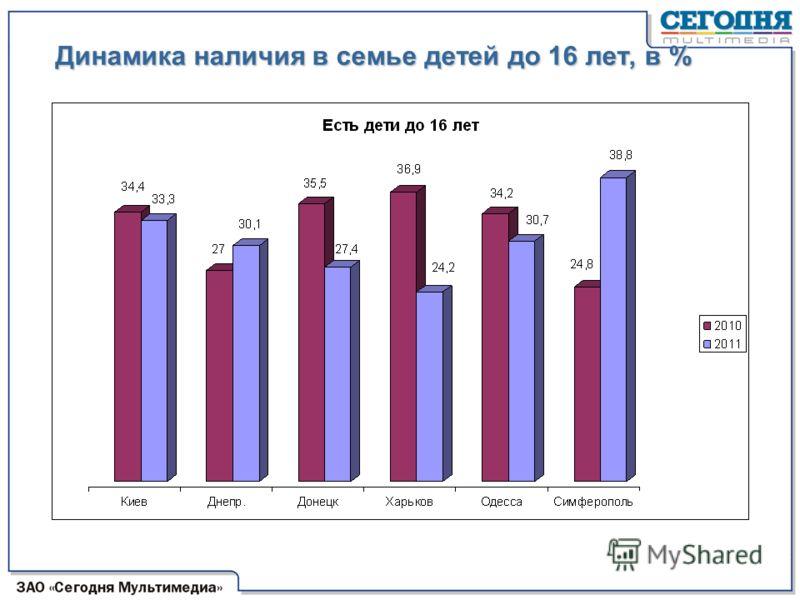 Динамика наличия в семье детей до 16 лет, в %