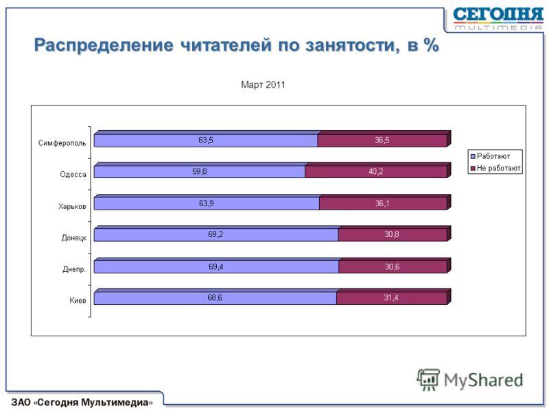 Распределение читателей по занятости, в % Март 2011