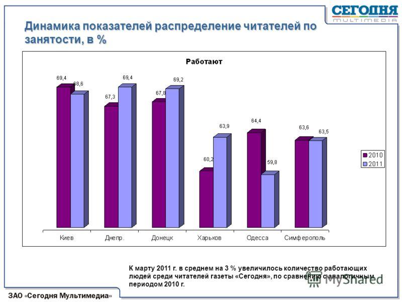 Динамика показателей распределение читателей по занятости, в % К марту 2011 г. в среднем на 3 % увеличилось количество работающих людей среди читателей газеты «Сегодня», по сравнению с аналогичным периодом 2010 г. Март 2011