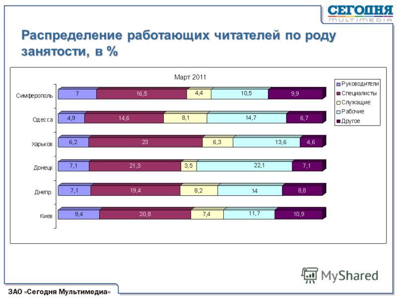 Распределение работающих читателей по роду занятости, в % Март 2011
