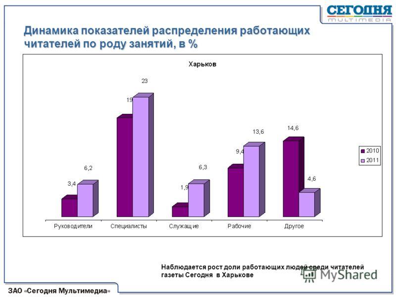 Динамика показателей распределения работающих читателей по роду занятий, в % Наблюдается рост доли работающих людей среди читателей газеты Сегодня в Харькове