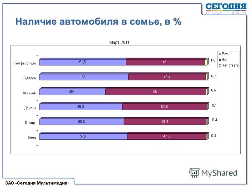 Наличие автомобиля в семье, в % Март 2011