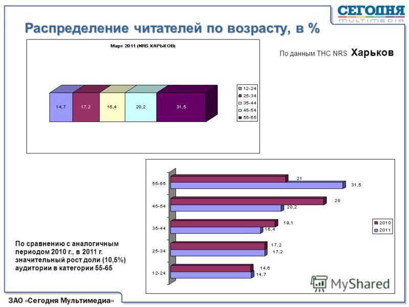 Распределение читателей по возрасту, в % По сравнению с аналогичным периодом 2010 г., в 2011 г. значительный рост доли (10,5%) аудитории в категории 55-65 По данным ТНС NRS Харьков