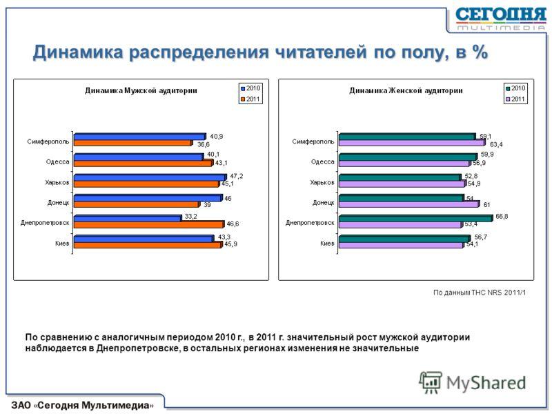 Динамика распределения читателей по полу, в % По данным ТНС NRS 2011/1 По сравнению с аналогичным периодом 2010 г., в 2011 г. значительный рост мужской аудитории наблюдается в Днепропетровске, в остальных регионах изменения не значительные