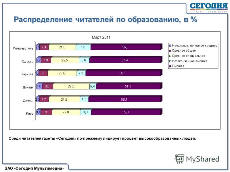 Распределение читателей по образованию, в % Среди читателей газеты «Сегодня» по-прежнему лидирует процент высокообразованных людей. Март 2011